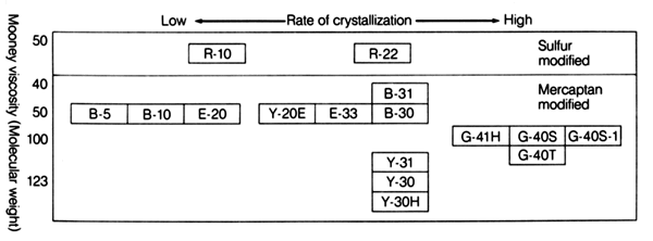 Rate of Crystalization